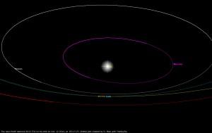 Near-Earth asteroid 2012 TC4: orbit