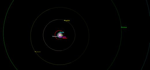 Position of Planets around the Sun on Dec. 21, 2012