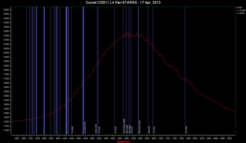 Comet C/2011 L4 Pan-STARRS, a spectrum: 17 Apr. 2013