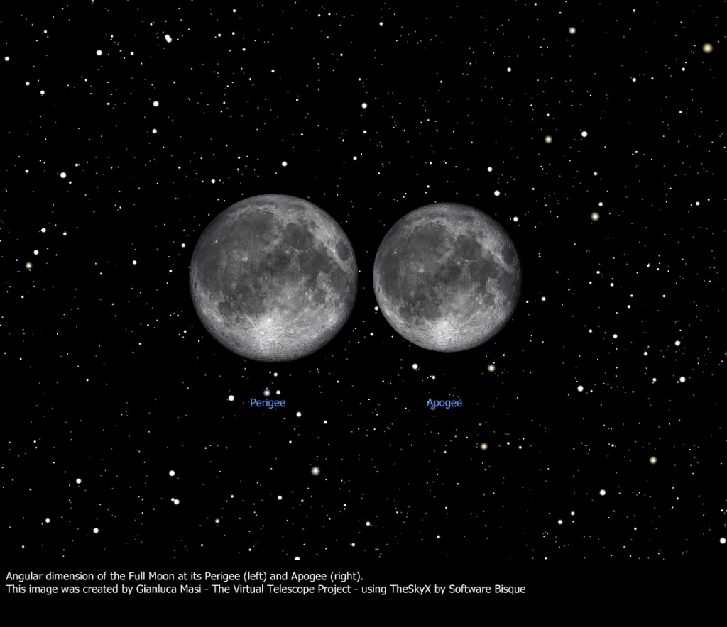 The perigee and apogee Full Moons compared in their angular size