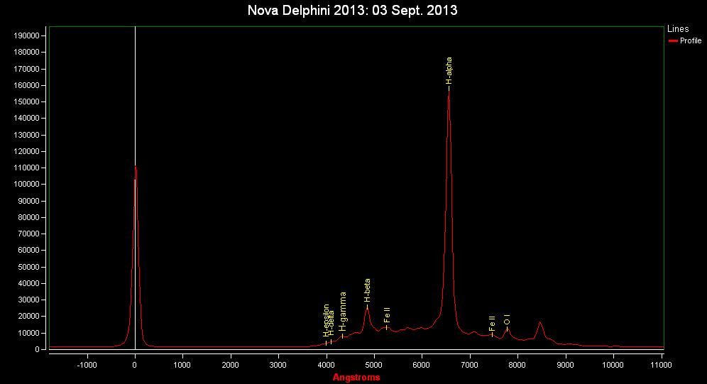 Spectrum of Nova Del 2013: 3 Sept. 2013