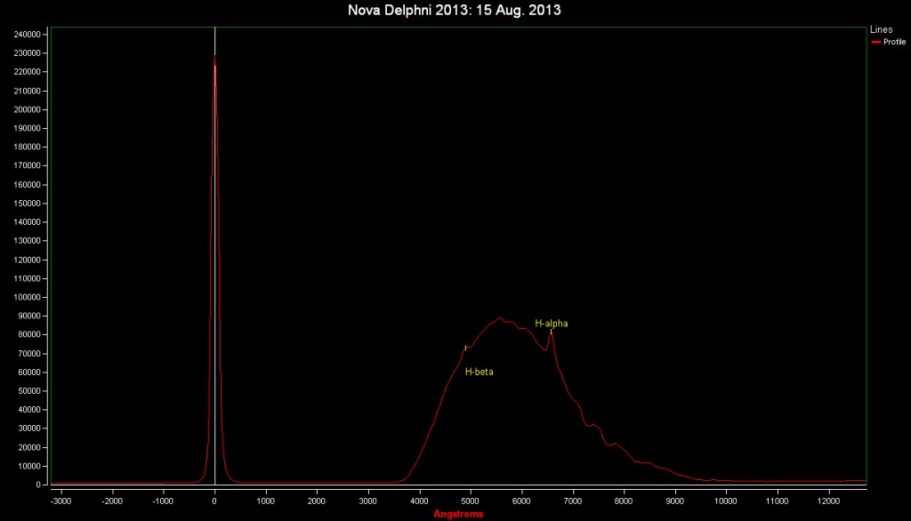 Spectrum of Nova Del 2013: 15 Aug. 2013