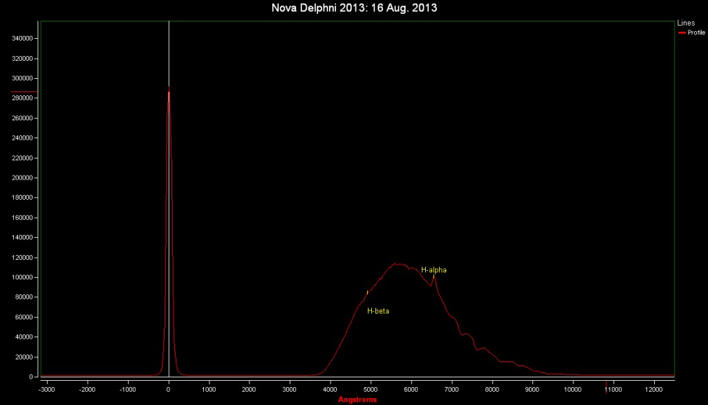 Spectrum of Nova Del 2013: 16 Aug. 2013