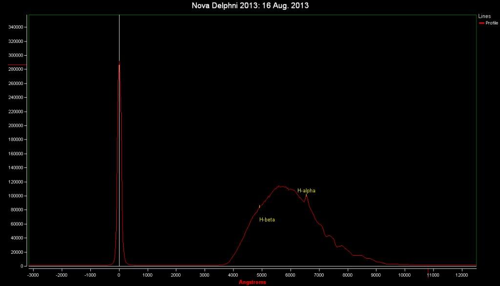 Spectrum of Nova Del 2013: 16 Aug. 2013