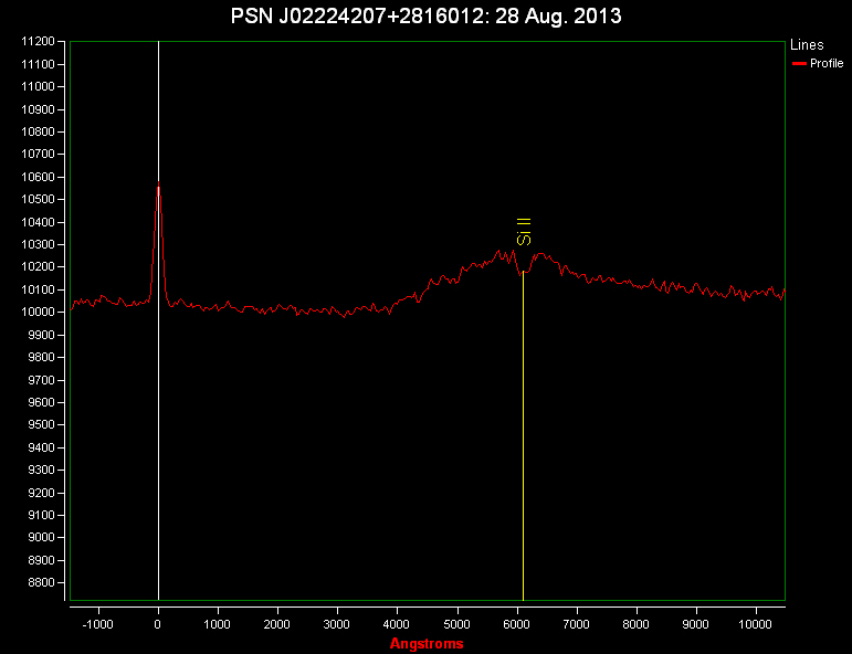 PSN J02224207+2816012 in IC 221: spectrum (28 Aug. 2013)