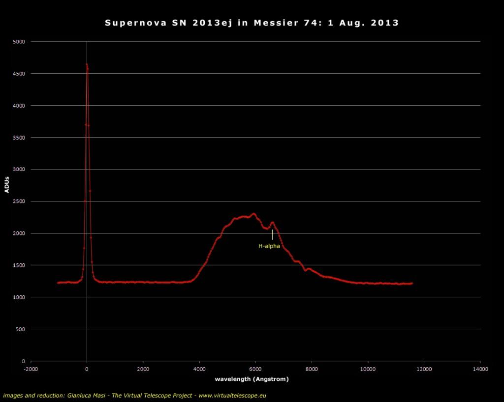 Supernova SN 2013ej: spectrum (1 Aug. 2013)