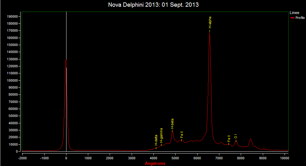 Spectrum of Nova Del 2013: 1 Sept. 2013