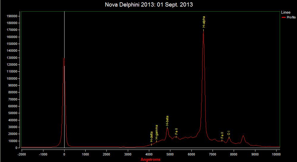 Spectrum of Nova Del 2013: 1 Sept. 2013