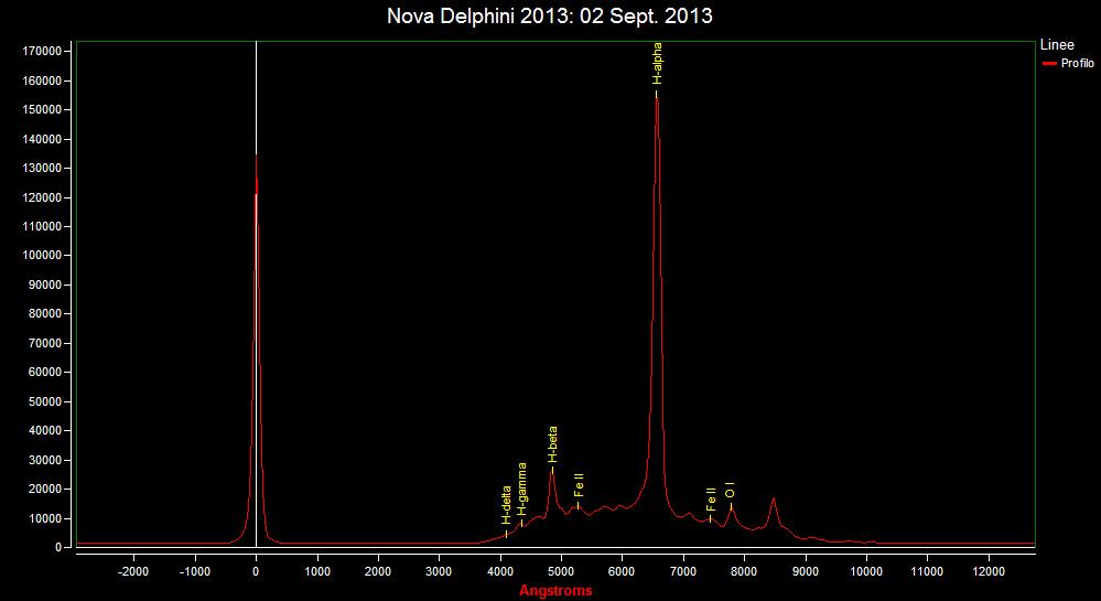 Spectrum of Nova Del 2013: 2 Sept. 2013