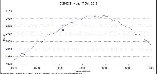 Comet C/2012 S1 Ison: spectrum (17 Oct. 2013)