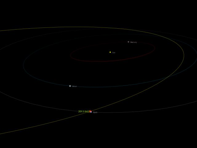 Near-Earth asteroid 2013 XH22: orbital position, 18 Dec. 2013