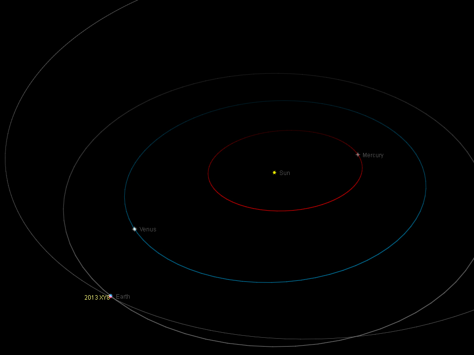 Near-Earth asteroid 2013 XY8 close encounter: online event ...