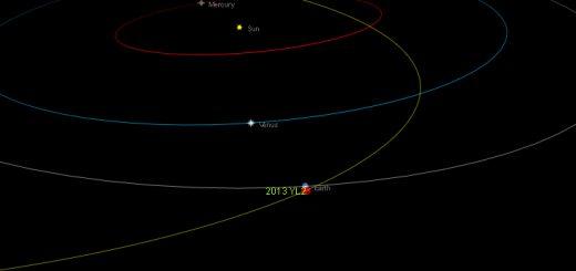 Near-Earth asteroid 2013 YL2: orbital position, 3 Jan. 2014