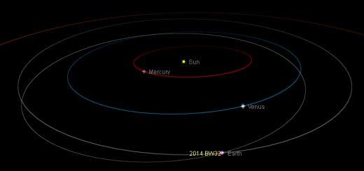 Near-Earth asteroid 2014 Bw32: orbital position, 3 Feb. 2014