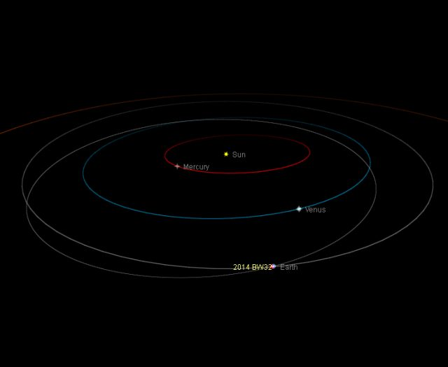 Near-Earth asteroid 2014 Bw32: orbital position, 3 Feb. 2014