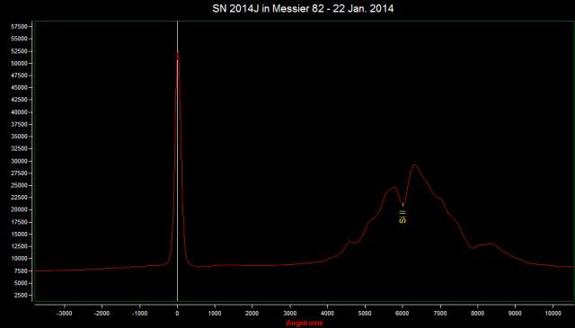 Supernova SN 2014J in Messier 82: spectrum