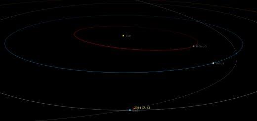 Near-Earth asteroid 2014 CU13: orbital position, 11 Mar. 2014