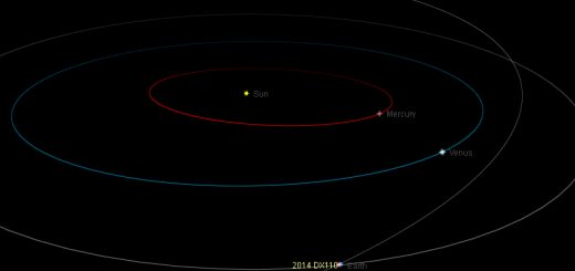 Near-Earth asteroid 2014 DX110: orbital position, 5 Mar. 2014