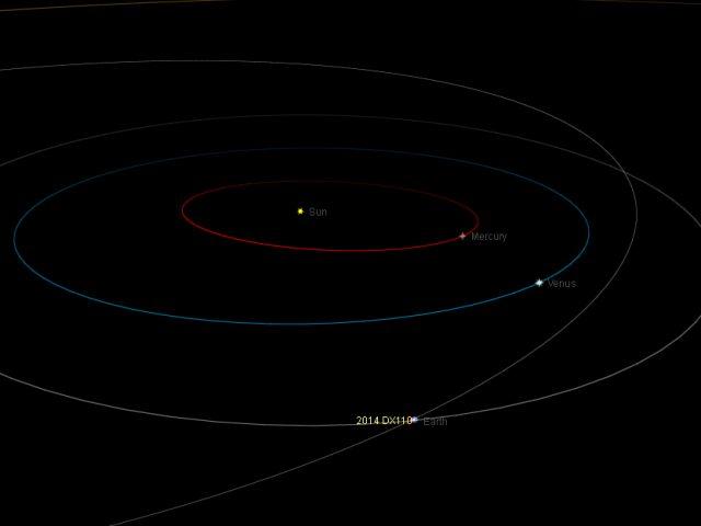 Near-Earth asteroid 2014 DX110: orbital position, 5 Mar. 2014