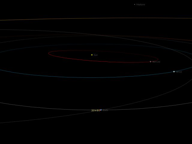 Near-Earth asteroid 2014 EC: orbital position, 6 Mar. 2014