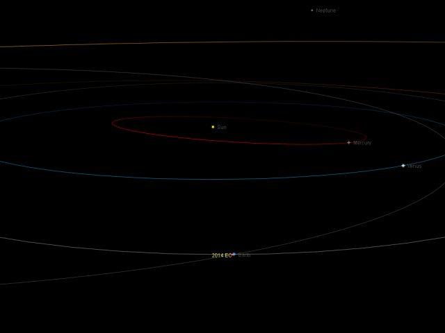 Near-Earth asteroid 2014 EC: orbital position, 6 Mar. 2014