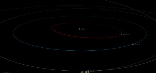 Near-Earth asteroid 2014 EM: orbital position, 15 Mar. 2014