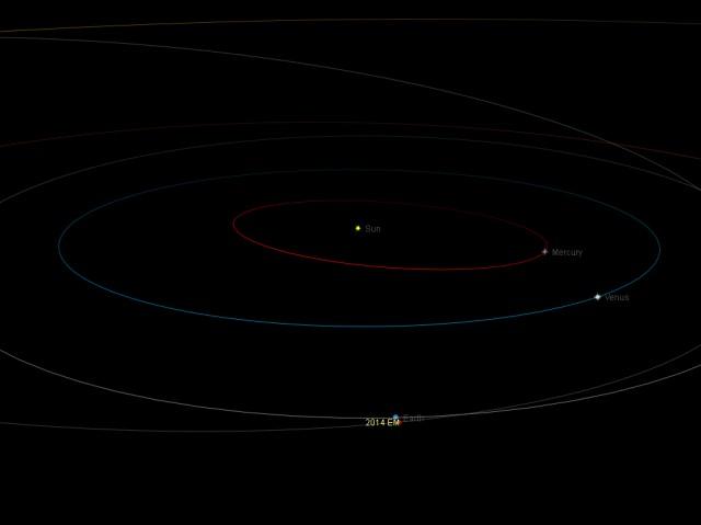 Near-Earth asteroid 2014 EM: orbital position, 15 Mar. 2014