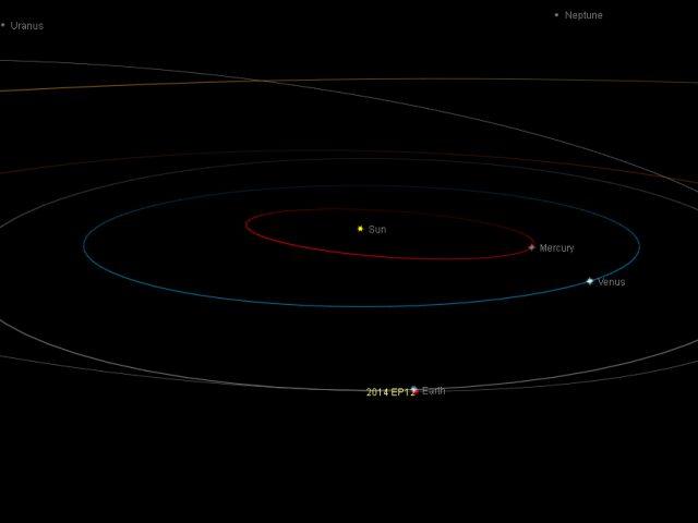 Near-Earth asteroid 2014 EP12: orbital position, 14 Mar. 2014