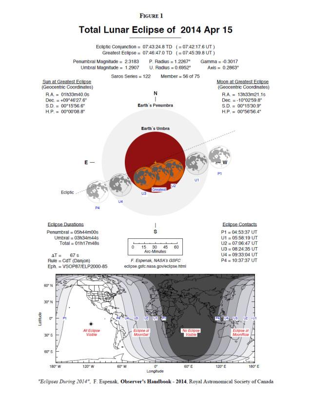 15 Apr. 2014 total lunar eclipse: circumstances