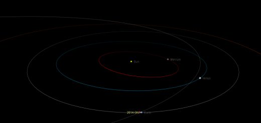 Near-Earth asteroid 2014 GN1: orbital position, 6 Apr. 2014