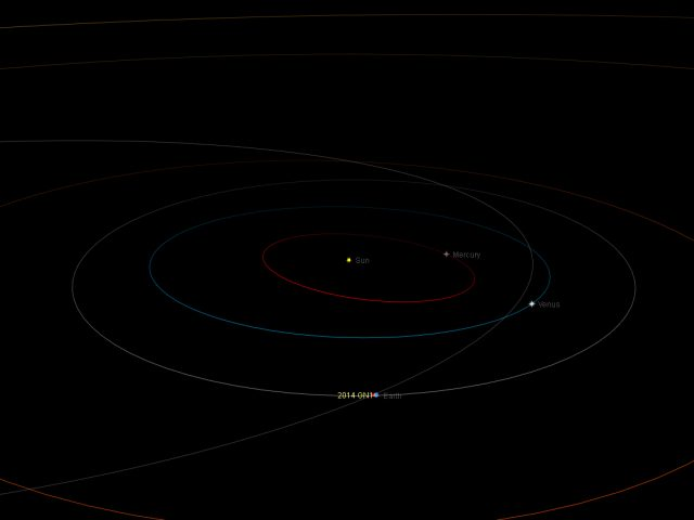 Near-Earth asteroid 2014 GN1: orbital position, 6 Apr. 2014
