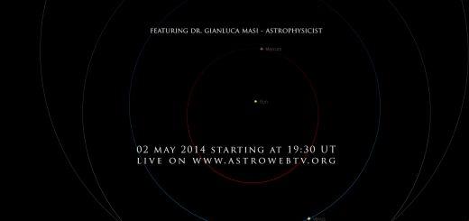 Near-Earth asteroid 2014 HL129: orbital position, 3 May 2014
