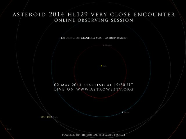 Near-Earth asteroid 2014 HL129: orbital position, 3 May 2014