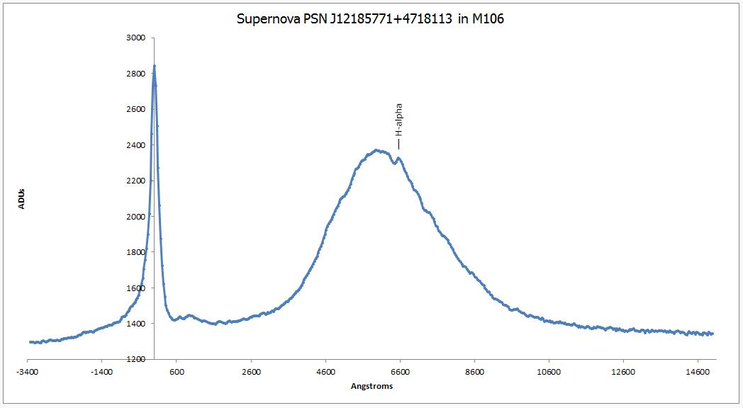 graph of a supernova - photo #13