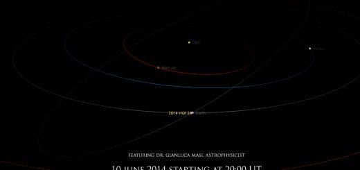 Potentially Hazardous Asteroid (PHA) 2014 HQ124 : orbit