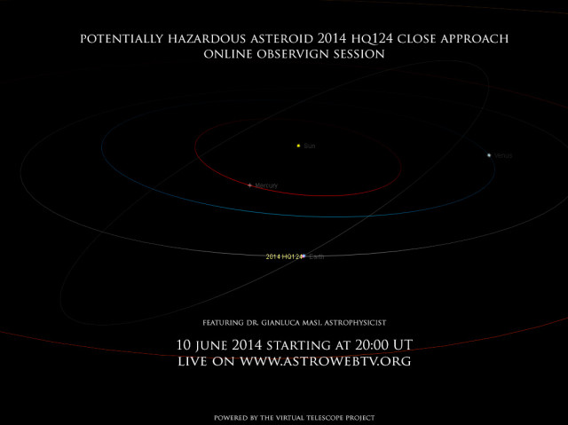 Potentially Hazardous Asteroid (PHA) 2014 HQ124 : orbit