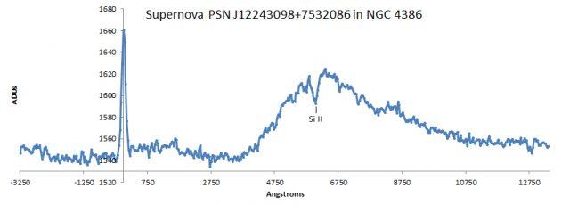 PSN J12243098+7532086: spectrum