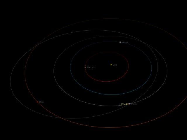Near-Earth asteroid 2014 RC: orbital position, 7 Sept. 2014