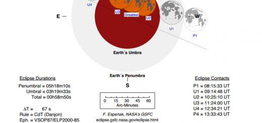 8 Oct. 2014 total lunar eclipse: circumstances