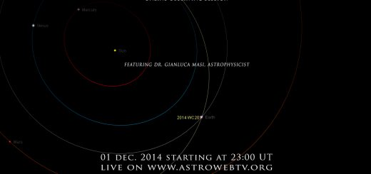 Near-Earth Asteroid 2014 WC201