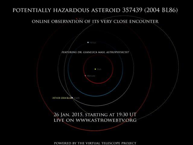 Potentially Hazardous Asteroid (357439)-2004 BL86