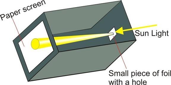 Fig. 5 Piccola camera oscura per la visione del Sole