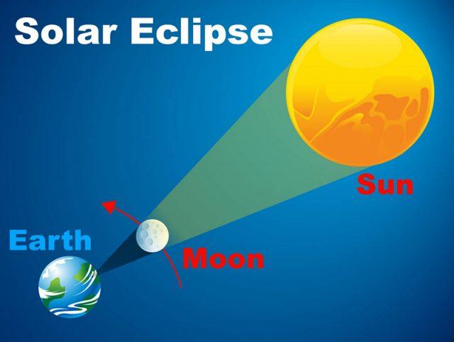 Fig. 1: schema semplificato di un'eclissi di Sole