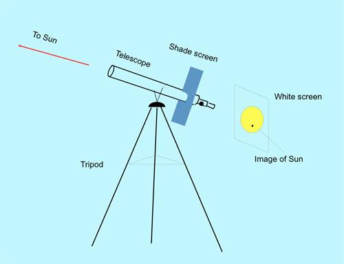 Fig. 7: uso di un telescopio per osservare il Sole per proiezione