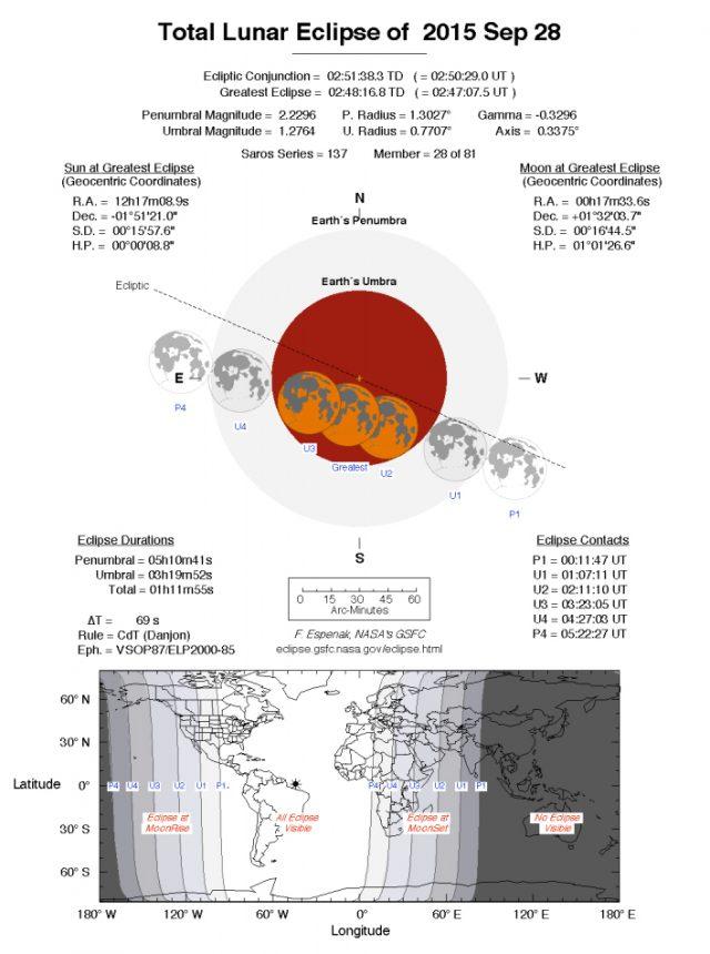 Circumstances of the 28 Sept. 2015 lunar eclipse