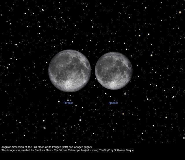 Perigee vs Apogee full Moon
