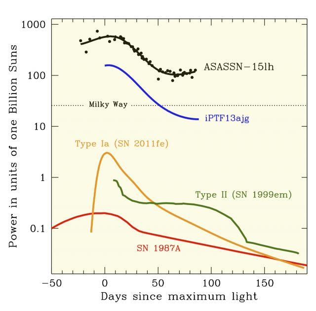 Le curve di luce di ASASSN-15lh e di altre supernovae di confronto. Al massimo, ASASSN-15lh è circa 200 volte più luminosa di una tipica supernova di tipo Ia e più di due volte più luminosa della precedente detentrice del primato, la supernova iPTF13ajg. Credits: the ASAS-SN team).