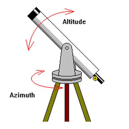 La montatura altazimutale ruota parallelamente all'orizzonte attorno all'asse di azimut (verticale) e in elevazione attorno all'asse di altezza (orizzontale)