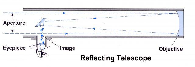 """Schema Telescopio Riflettore Newtoniano: la luce entra da sinistra nell'apertura (""""aperture""""), si riflette sull'obiettivo (""""objective"""") e viene inviata dallo specchio secondario nell'oculare (""""eyepiece"""")"""