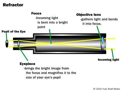 """Schema Telescopio Rifrattore. """"Eyepiece"""" è l'oculare, """"Focus"""" il fuoco dell'obiettivo. La luce entra da destra (""""incoming light"""") e finisce, attraverso l'oculare, nella pupilla dell'occhio (""""Pupil of the Eye"""")."""